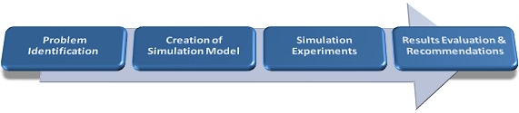 Simulation Consulting Phases