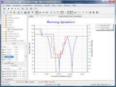 Villon running dynamics evaluation